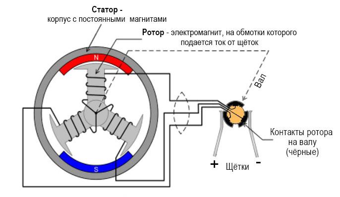 "Устройство коллекторного электромотора (электродвигателя) ""130 Motor DC"""