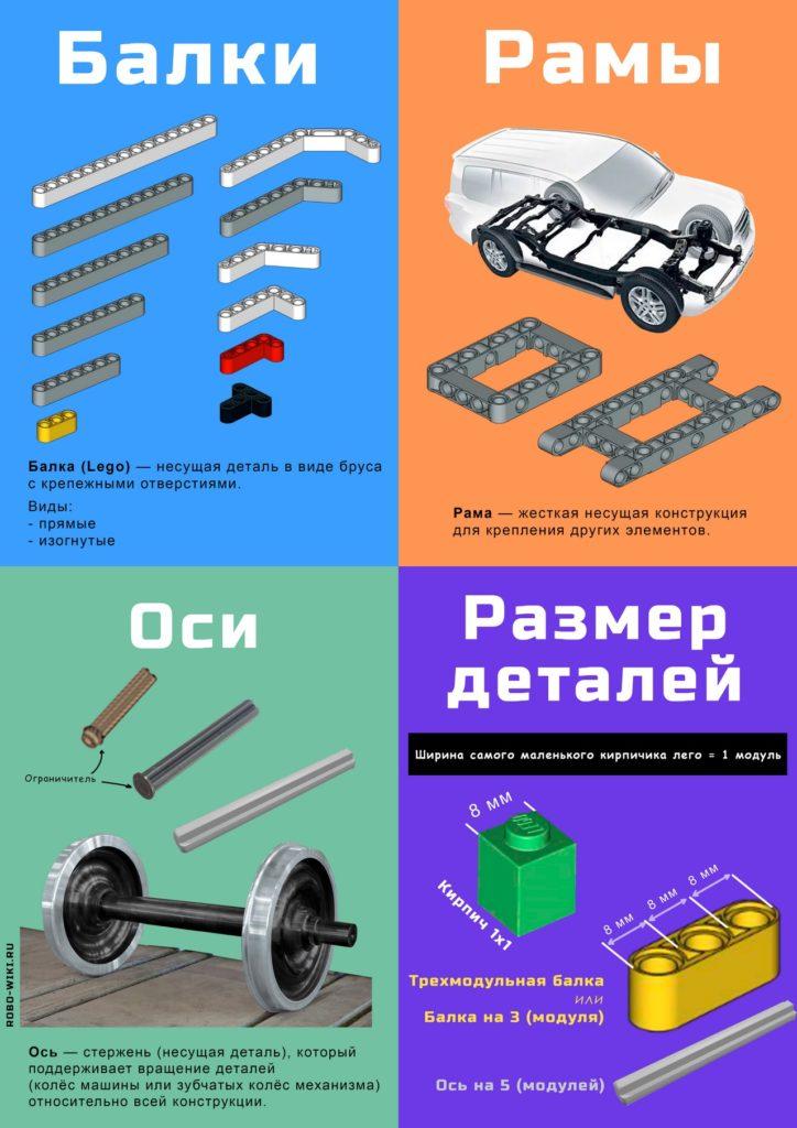 💾 Плакаты по робототехнике Lego Education EV3: детали и механизмы