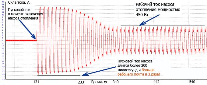 Пусковой ток электромоторов