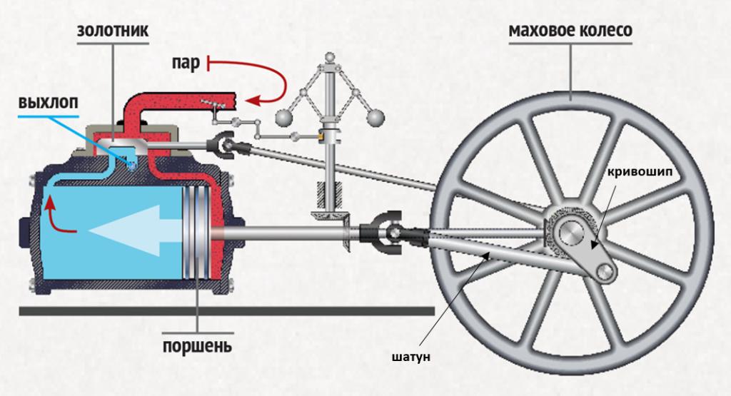 Кривошипно-шатунный механизм (КШМ). Маятник Капицы
